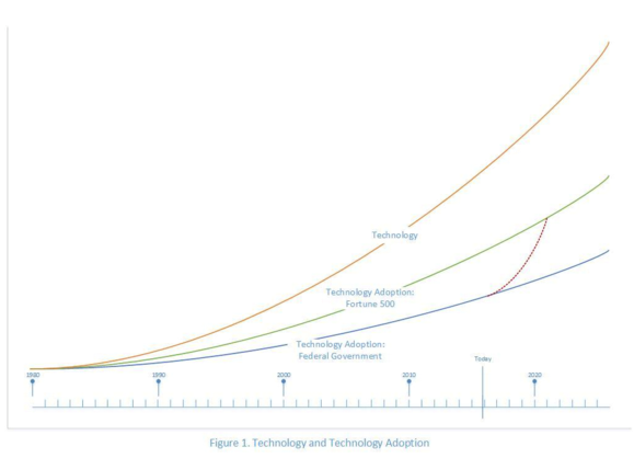 IT modernization chart with 3 curves