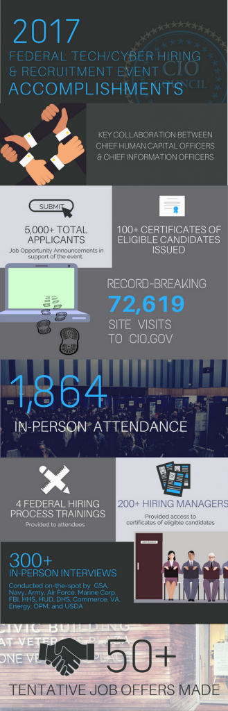 Infographic of the CIOC Hiring Event's Successes